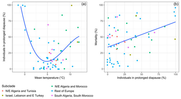Variation of prolonged diapause rate in relation to winter temperature and relationships between prolonged diapause and pupal mortality.
