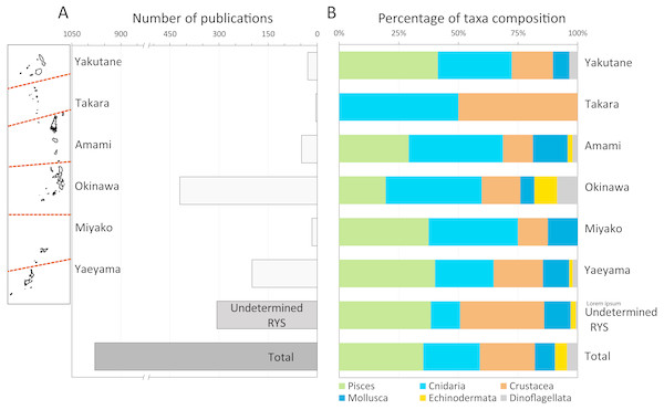 Total number of publications in the Web of Science, and breakdown of these publications by marine taxa.