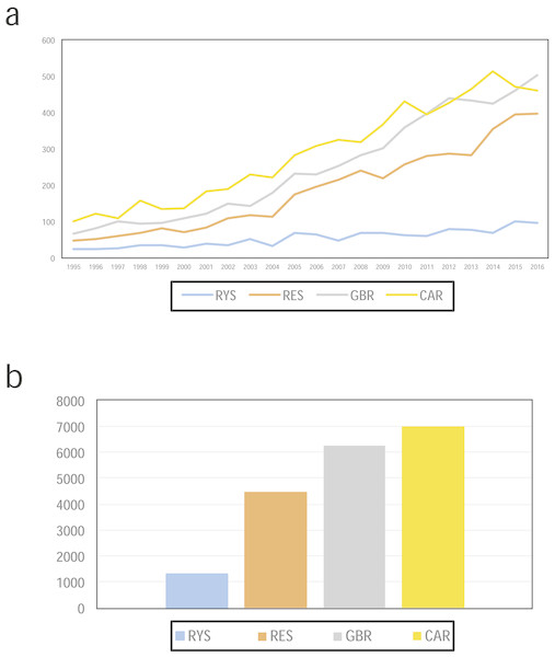 (A) Numbers of ecological publications per year, and (B) the total number of publications for the Ryukyus (RYS; blue), Red Sea (RES, orange), Great Barrier Reef (GBR, grey), and Caribbean (CAR, yellow) from 1995 to 2016 in the Web of Science.