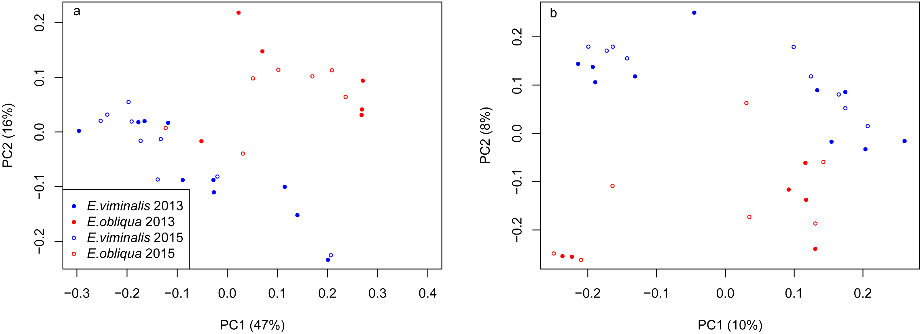 The Koala (Phascolarctos cinereus) faecal microbiome differs