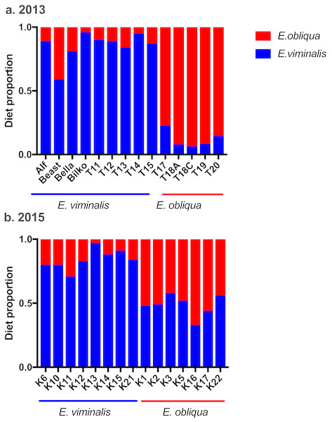Estimated diet composition of koalas eating E. viminalis and E. obliqua.