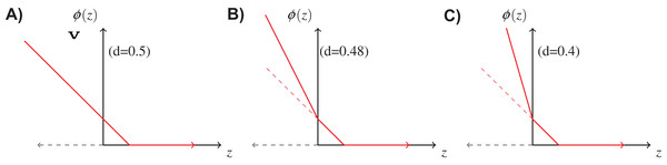 Double hinge loss function at different values of rejection cost d.