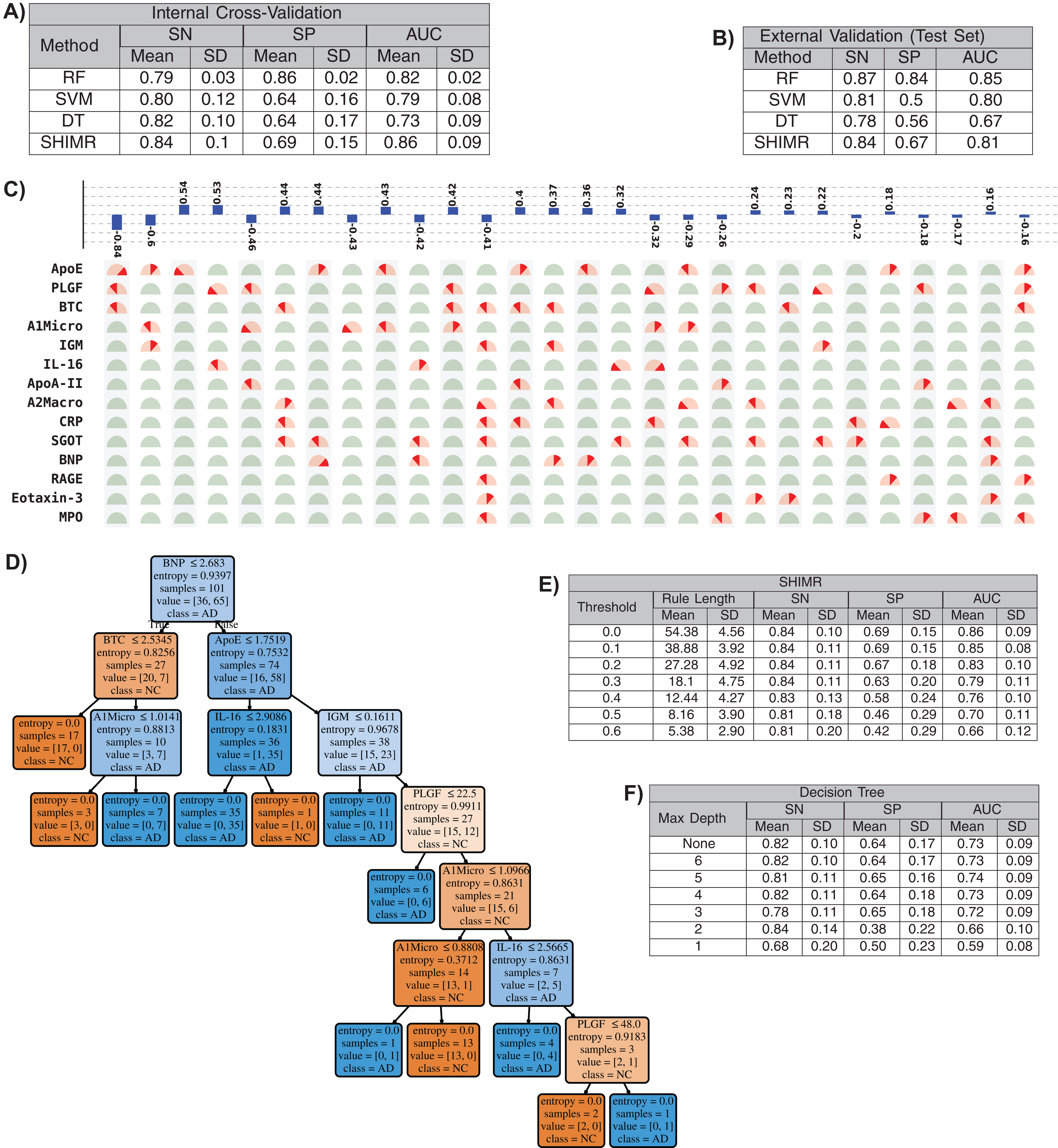 An interpretable machine learning model for diagnosis of