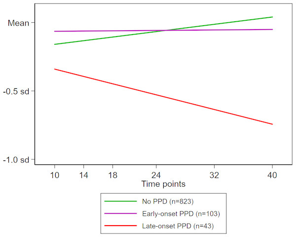 Time evolution of expressive language scores during infancy according to exposure to maternal PPD.