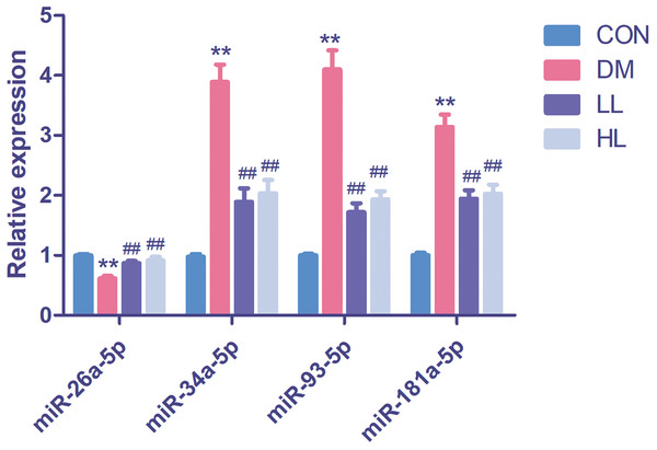 Real time quantification results of the four differentially expressed miRNAs in four groups.