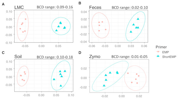 Effect of primer set on observed microbial communities in complex microbial samples.