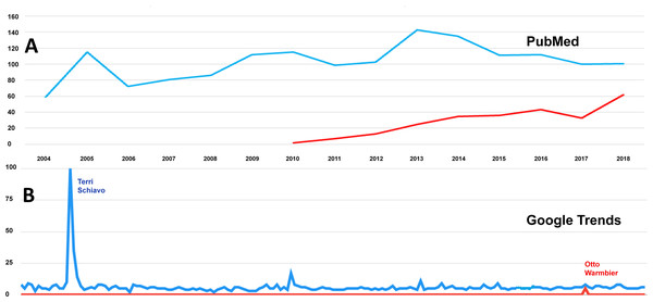 Searches on PubMed and Google Trends.