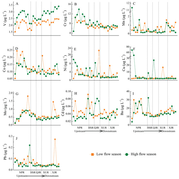 Spatial-temporal variations of 10 heavy metals in 25 sampling sites along the main stream from Zhujiang River.