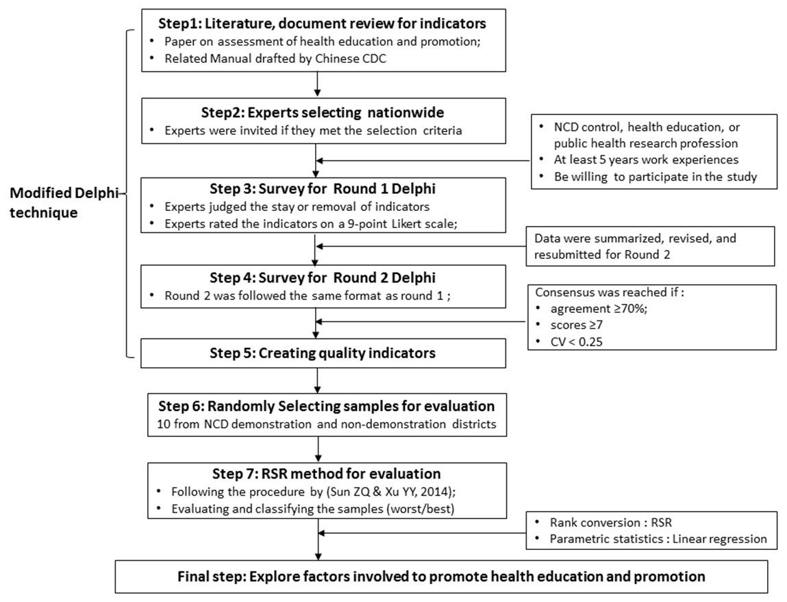 An assessment for health education and health promotion in