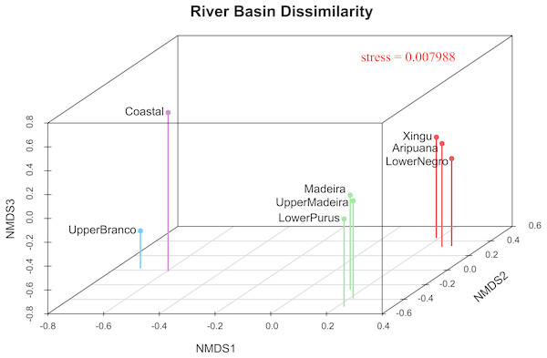 River basin dissimilarity scatter plot based on a pairwise ΦST genetic distance matrix between populations of P. trigonatus using a non-metric multidimensional scaling analysis (MDS).