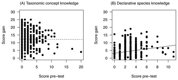 Relationship between score gain and pre-test scores according to knowledge level.