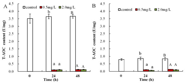 DBP induced changes of T-AOC in D. magna.