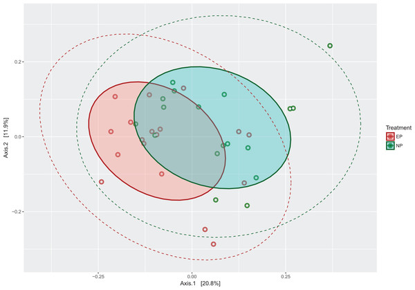 PCoA plot of microbiota communities from the two photoperiods.