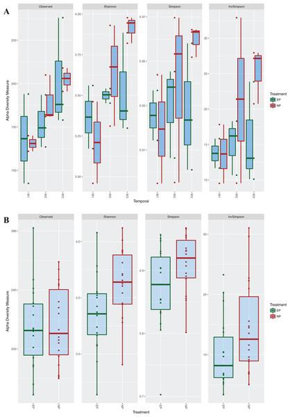 Alpha diversity measures among photoperiod regimes.