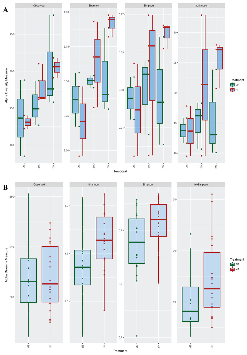 Circadian Disruption And Divergent Microbiota Acquisition Under