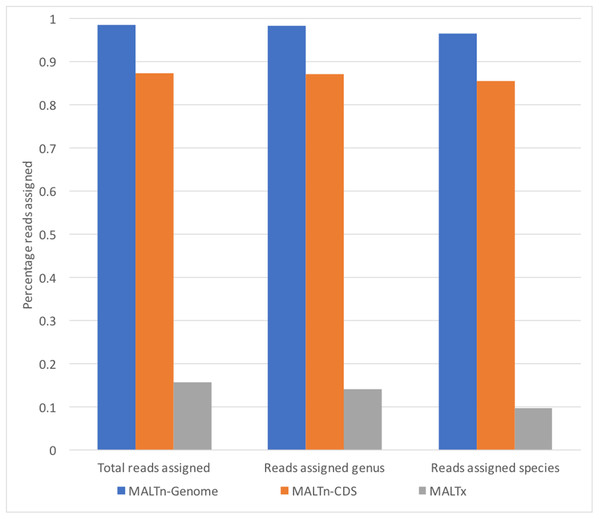Percentage of reads assigned taxonomy using simulated metagenomes of empirical ancient DNA fragment length against different MALT databases.