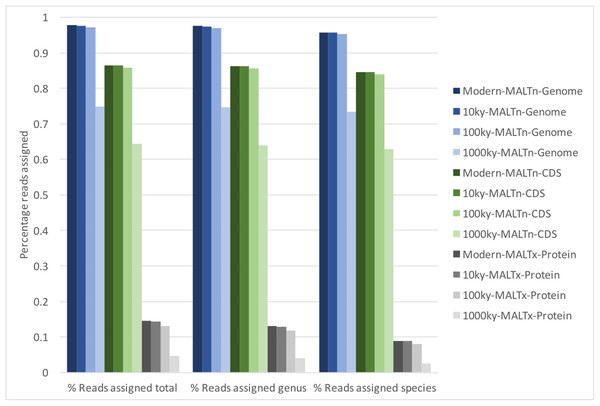Percentage of reads assigned taxonomy using divergent and deaminated simulated metagenomes of typical ancient DNA fragment length.