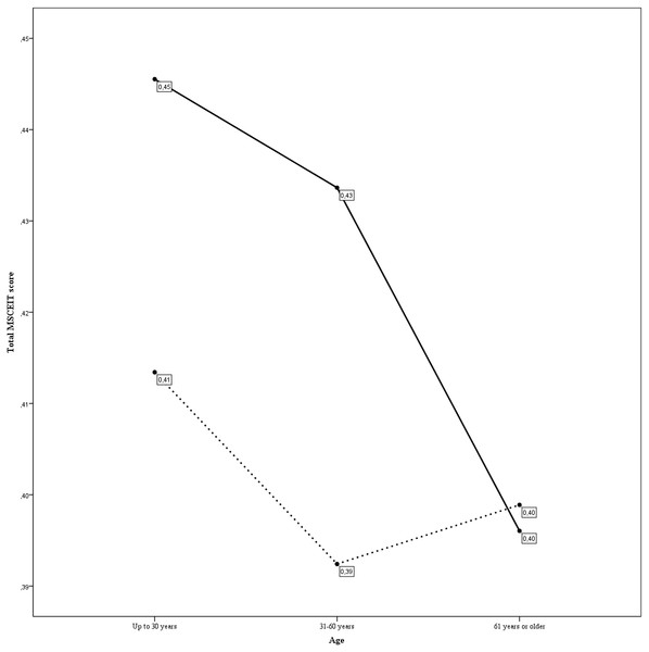 Interaction between age and depressive symptoms (CES-D cut off point equal to 16) in MSCEIT total score.