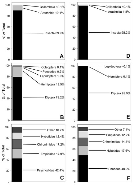 100% Stacked bar charts for relative abundance of prey taxa from 10 Selasphorus rufus nests on Southern Vancouver Island, British Columbia, Canada.