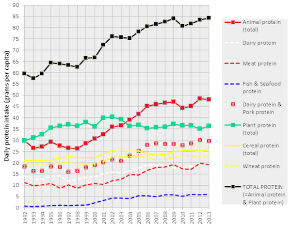 Mean daily protein intake (supply) from major protein sources in Croatia between 1992–2013.
