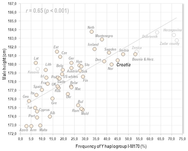 Relationship between mean male height and the frequency of Y haplogroup I-M170 in 44 countries of Europe & US whites.