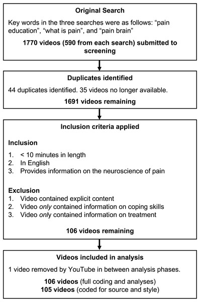 Flowchart of video search and screening.