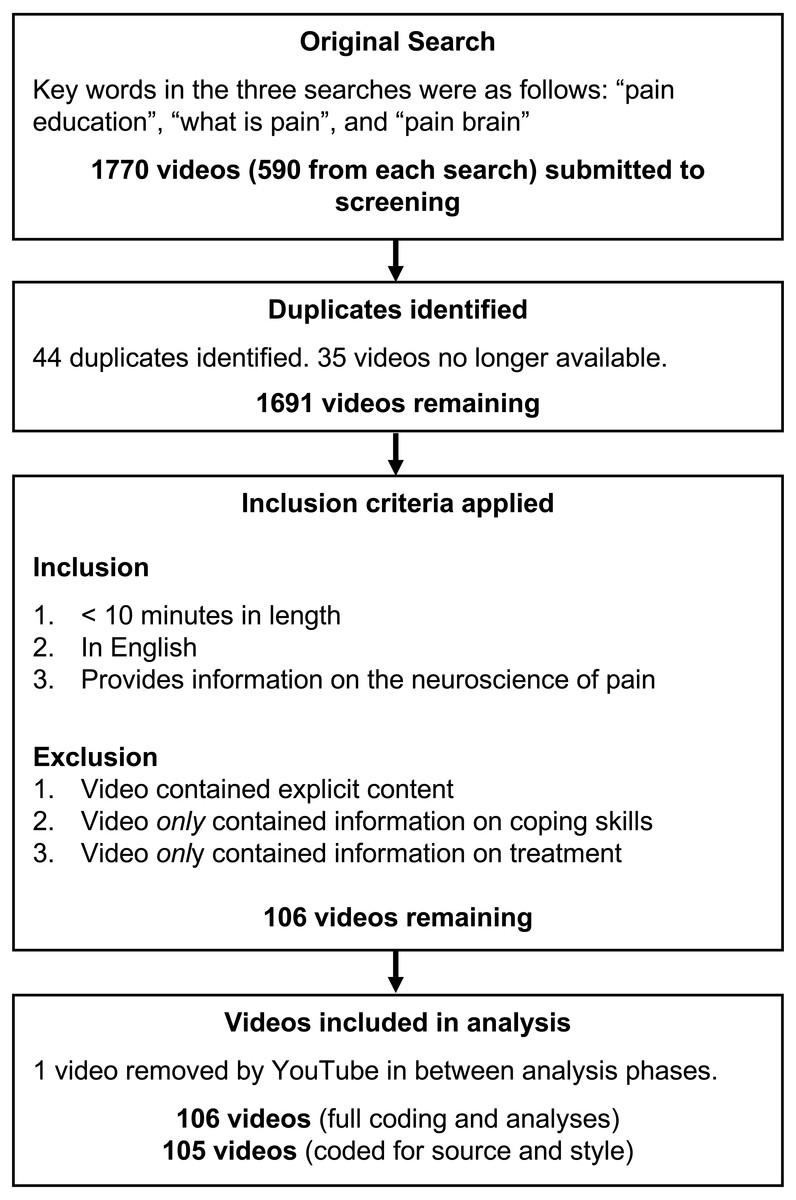 Pain neuroscience education on YouTube [PeerJ]