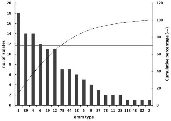 Distribution of emm types.
