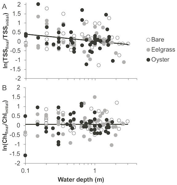 Change in water properties during drifts when water was at different depths over three intertidal habitat types at five sites in Washington State, USA.