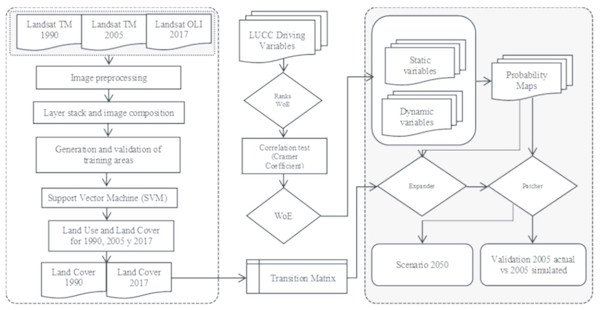 Flowchart of the methodological procedure followed to produce the proposed scenarios. Abbreviations: TM, Tematic Mapper; OLI, Operational Land Imager; WoE, Weights of Evidence; LUCC, Land use and cover change.