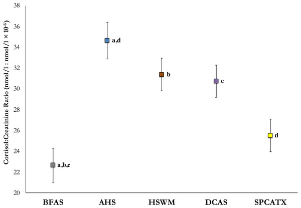 Estimated marginal means of average in-shelter cortisol: creatinine ratio values and standard errors at five US shelters.