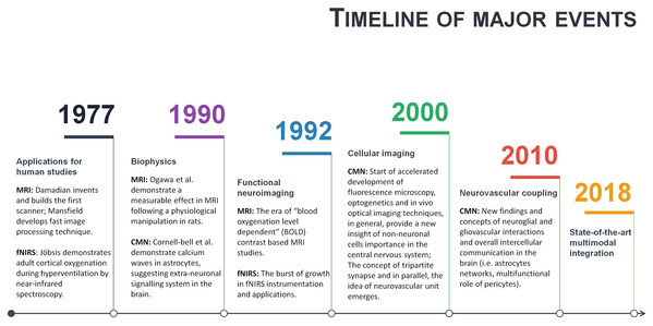 A timeline of magnetic resonance imaging (MRI), functional near-infrared spectroscopy (fNIRS), and cellular and molecular neuroscience (CMN) milestones.