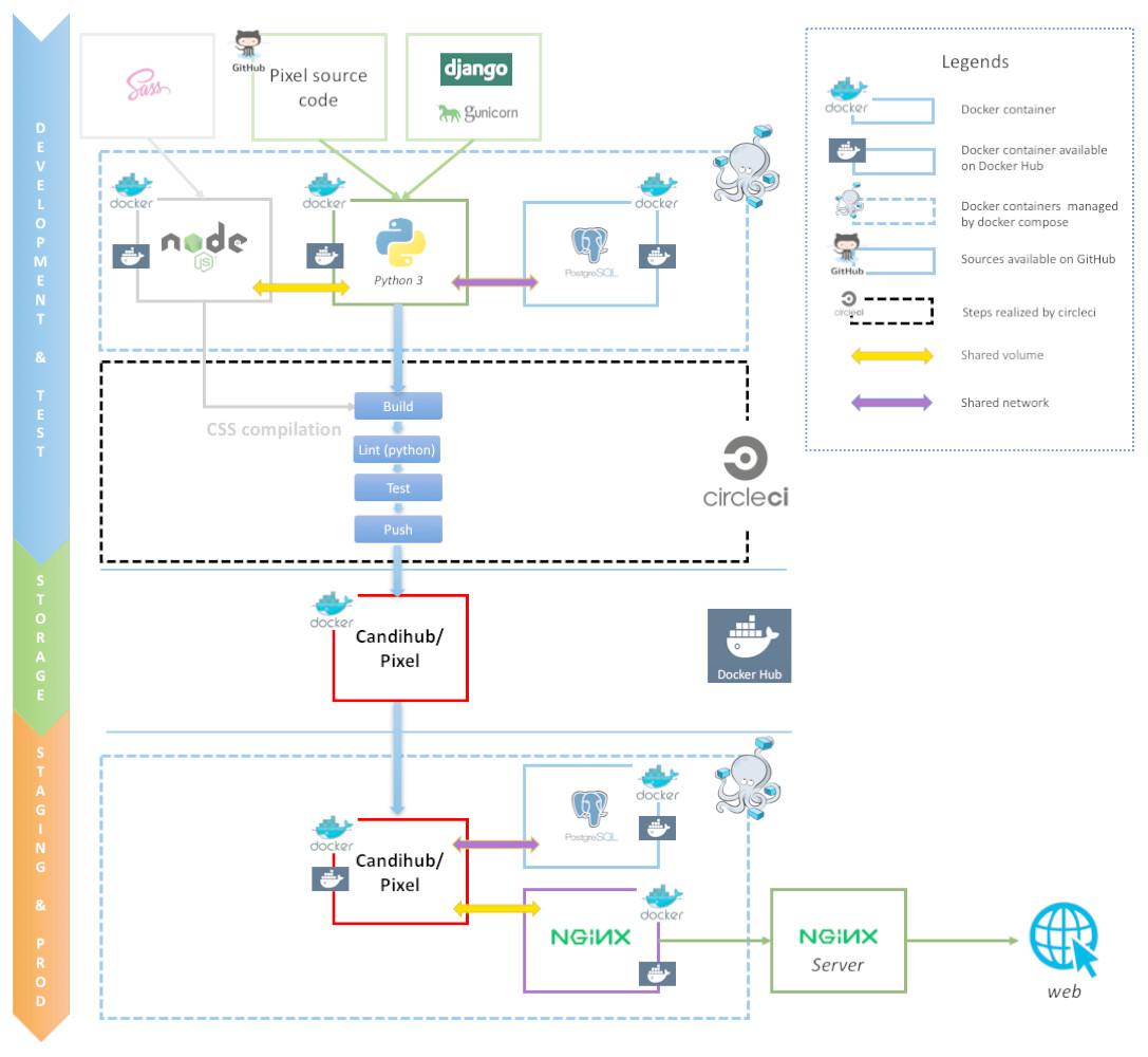 Pixel: a content management platform for quantitative omics