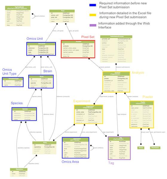 Data modelling in the Pixel Web App.
