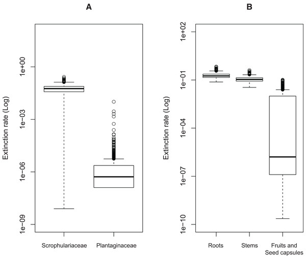 Estimated extinction rates associated with different traits of host plant use by Rhinusa and Gymnetron weevils.