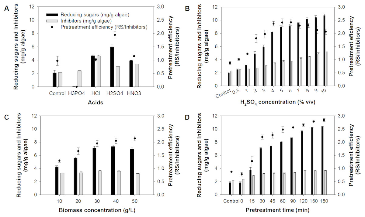 Improvement of hydrogen production from Chlorella sp  biomass by
