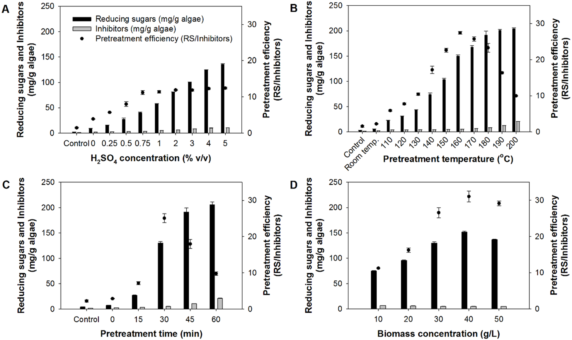 Improvement of hydrogen production from Chlorella sp