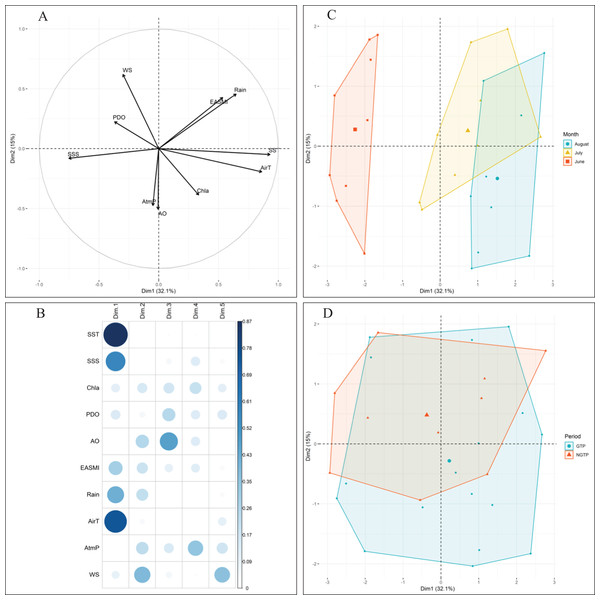 Principal component analysis (PCA) of climatic and environmental factors.