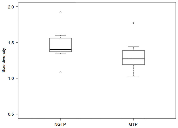 Boxplot of summer zooplankton size diversity during the non-green tide period (NGTP) and green tide period (GTP) at the sampling station.