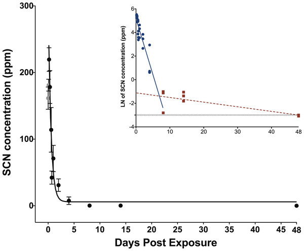 Depuration curve for plasma SCN concentration in Amphiprion ocellaris after exposure to 100 ppm SCN for 11 days.