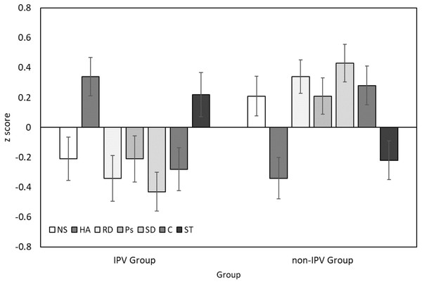 Personality profiles for women victims of IPV (IPV Group) and a control group (non-IPVgroup).