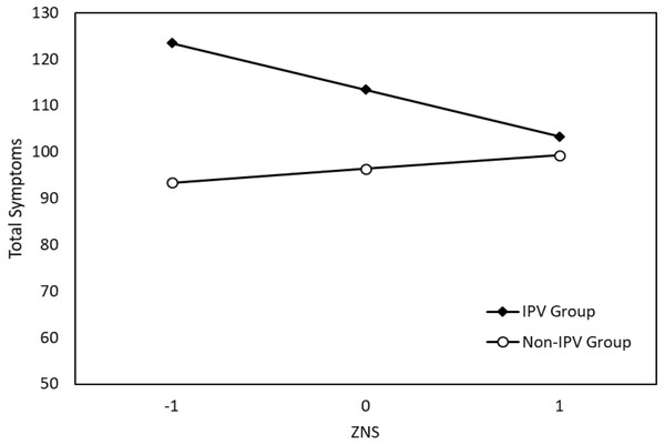 Significant interaction effect of Novelty Seeking (NS) and IPV on total symptoms.
