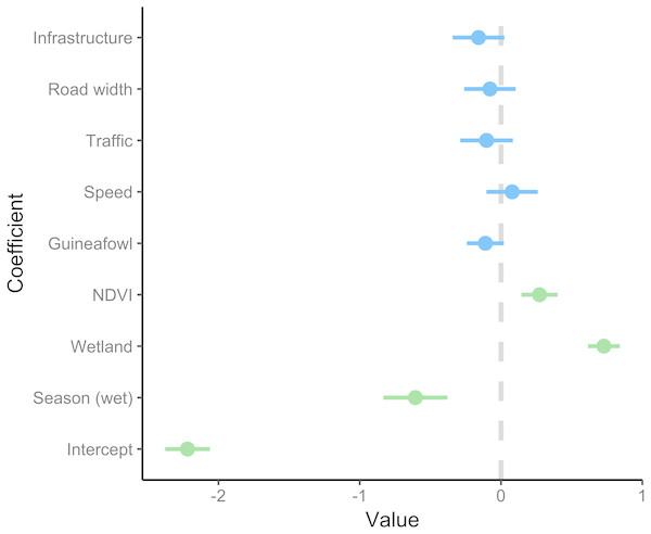 Coefficient estimates showing the effect of predictor variables on serval roadkill counts.