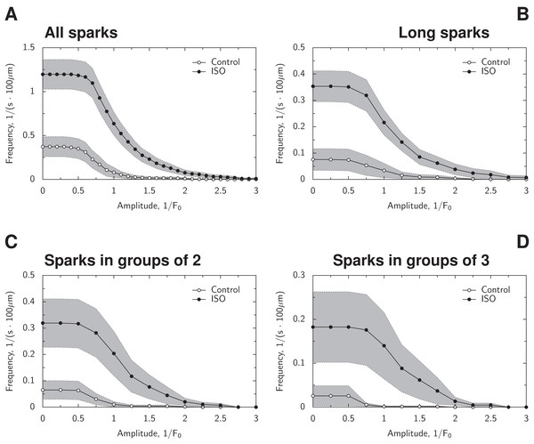 Analysis of spark frequency for different spark amplitudes.