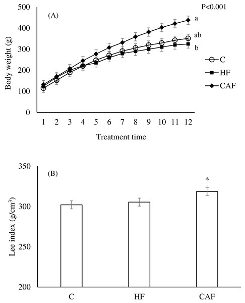 Body weight changes during the study weeks and Lee index at the end of the study in rats.