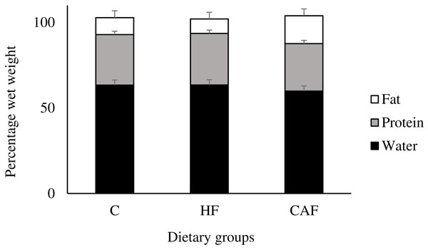 Body fat, protein and body water in rats fed a control (C, n=6), high fat (HF, n=6) or cafeteria diet (CAF, n=6).