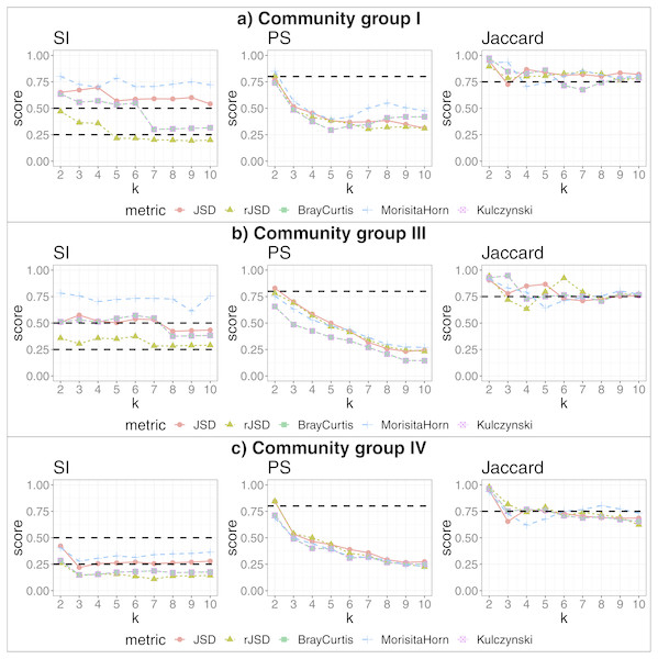 Robust clustering evaluation, finding states within community groups.