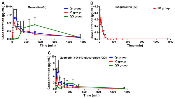 Mean plasma concentration-time profiles of (A) quercetin (Qr), (B) isoquercitrin (IQ), and (C) quercetin-3-O-β-D-glucuronide (QG) after oral administration of 50 mg/kg Qr, IQ, and QG separately in rats.