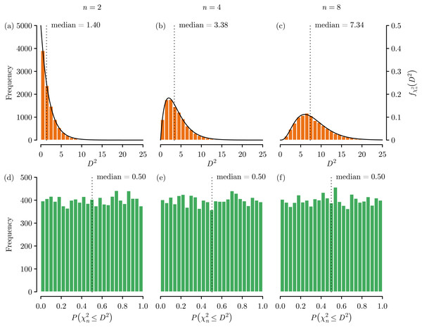 Mahalanobis distance (D2) dimensionality effects using data randomly generated from independent standard normal distributions.