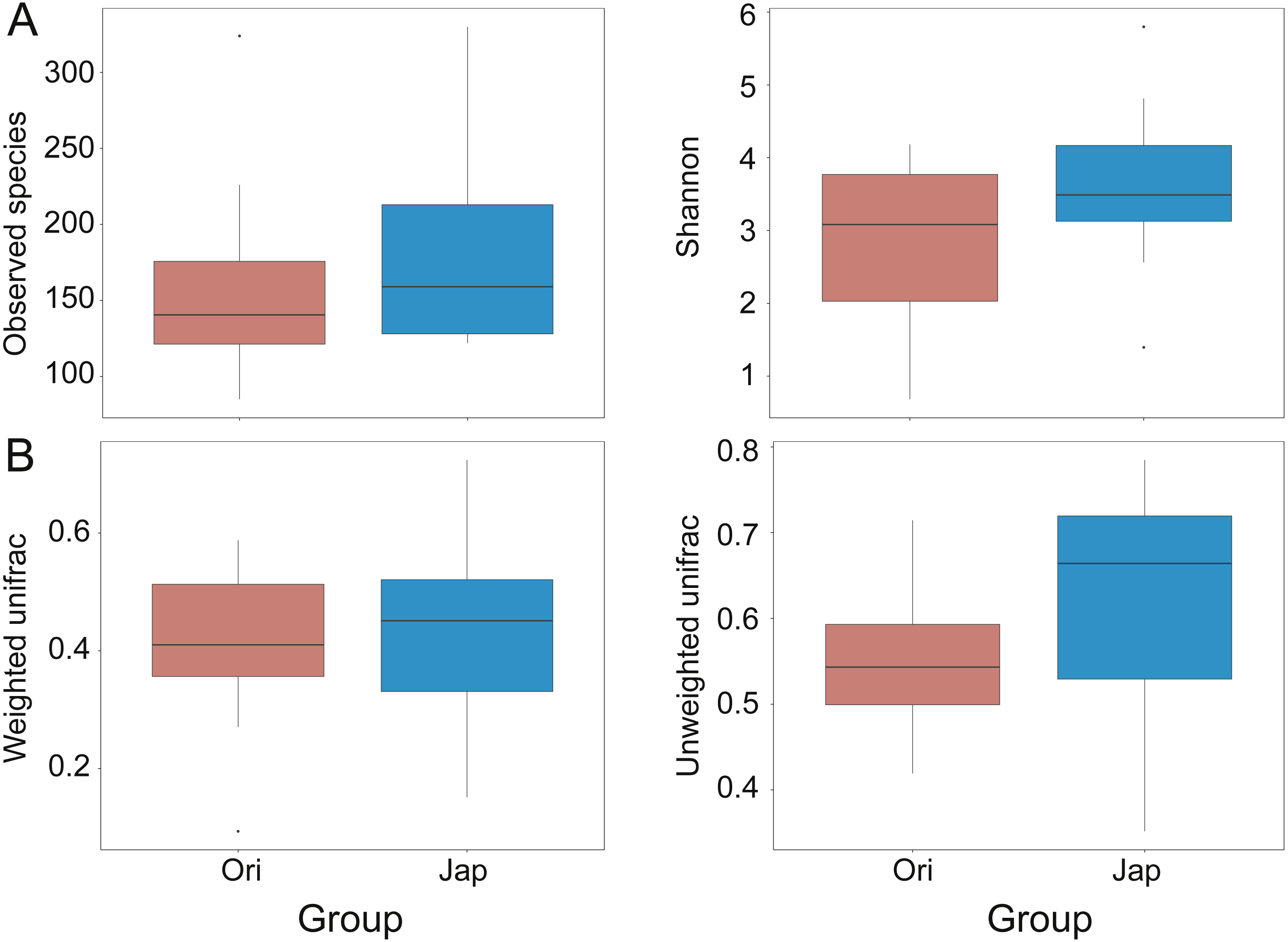 Comparison of the fecal microbiota of two free-ranging
